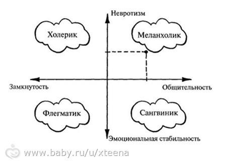 Мой ребенок: какой он, тип характера и темперамента, их различия