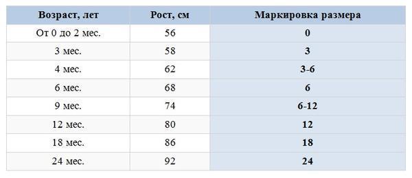 Детские размеры одежды в таблицах